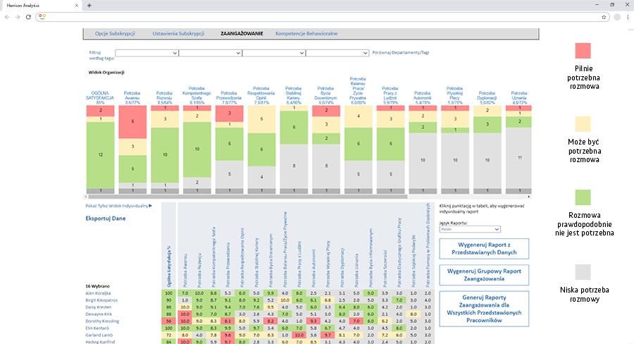 Harrison Analytics Raport Zaangażowania Pracowników